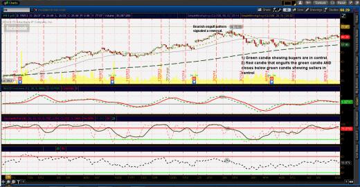 Bearish Engulf $FB bearish reversal candle pattern
