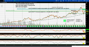 Apple AAPL option strategy WinCrease.com