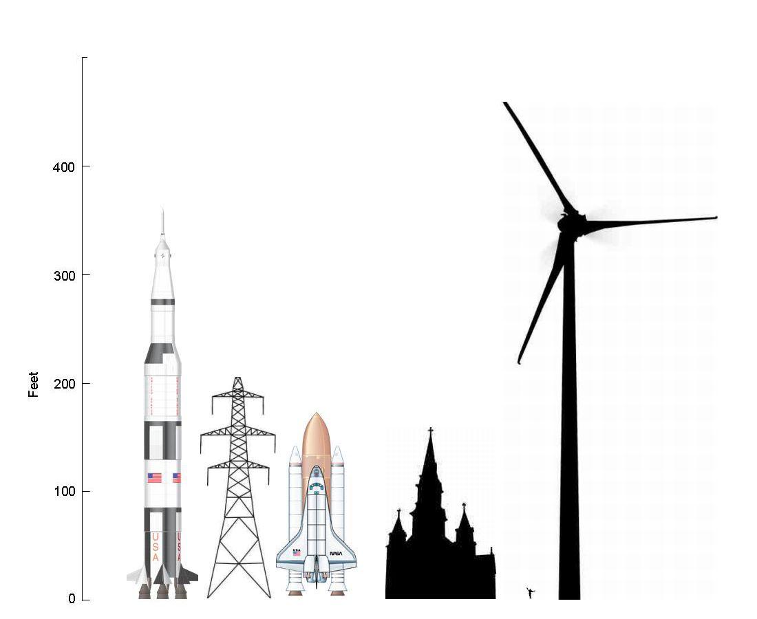 Size Comparison Of Wind Turbines