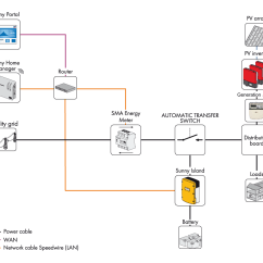 Pv Inverter Wiring Diagram For Trailers With Electric Brakes Sma Flexible Storage System Back Up Wind And Sun