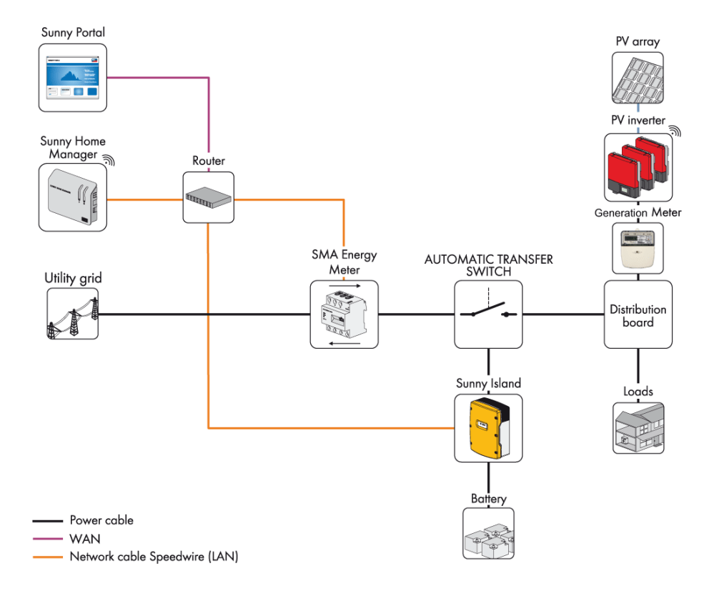 medium resolution of system schematic