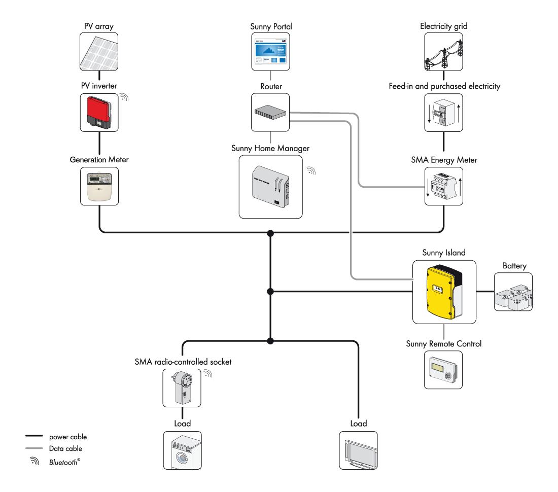 sma energy meter wiring diagram 04 chevy silverado bose radio flexible storage system wind and sun