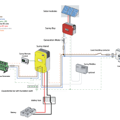 Solar Pv Wiring Diagram Trailer Wire For 7 Way Off Grid Fit Compatible System Wind Sun Sunny Island 6 0 8 0h Single Phase Schematic Detailed