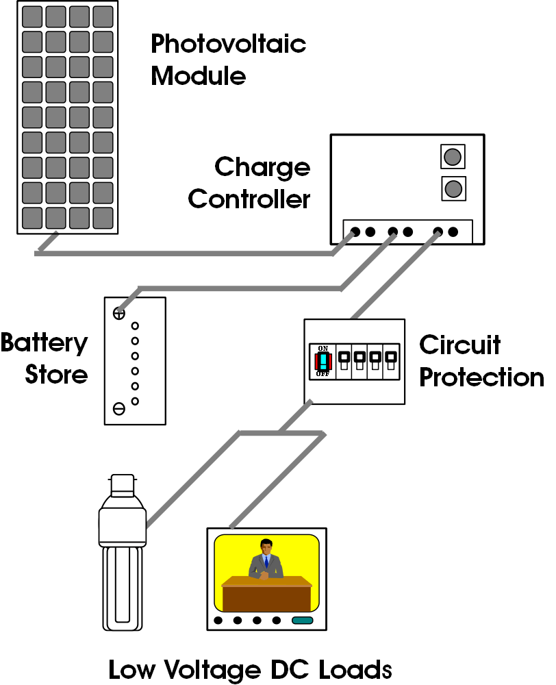 medium resolution of small off grid dc system