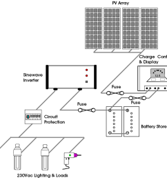 small off grid dc ac system [ 1000 x 929 Pixel ]