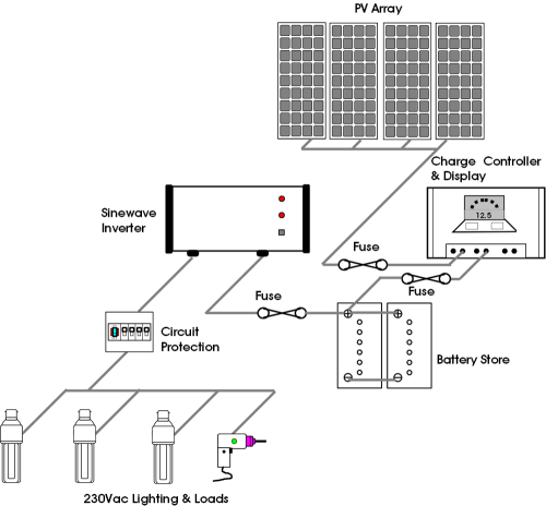 small resolution of small off grid dc ac system