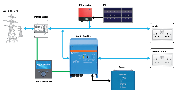 Wiring Diagram Caravan Solar Panel Victron Self Consumption And Back Up Battery System Hub 4