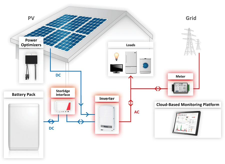 pv array wiring diagram f250 stereo solaredge storedge battery storage system wind sun