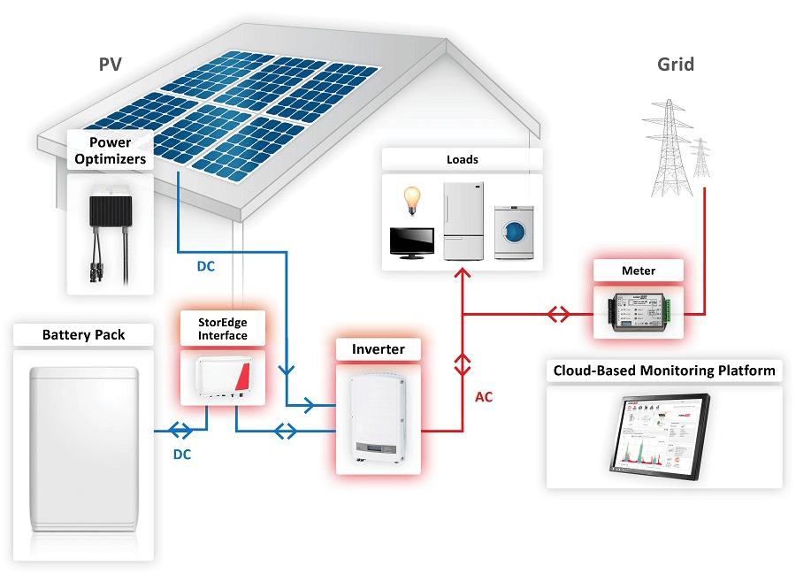 solar panel meter wiring diagram leviton timer switch solaredge storedge battery storage system wind sun