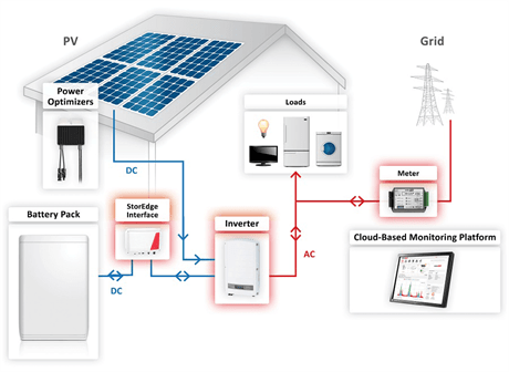 Ac Schematic Wiring Storedge Battery System Wind Amp Sun