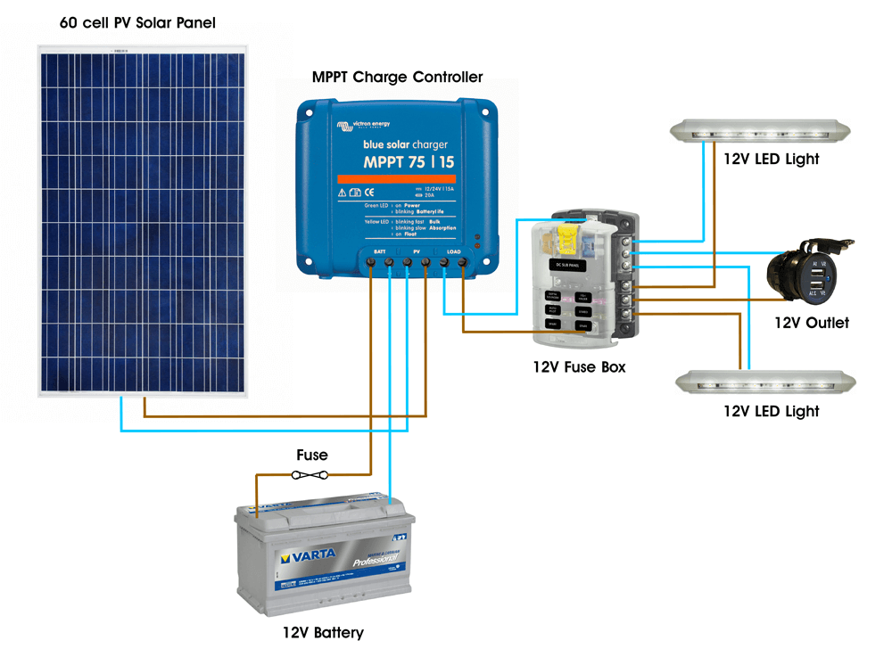 solar pv wiring diagram 12 volt for caravan off grid lighting kits wind sun small dc only system mppt