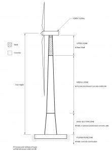 Wind farms construction · Wind turbine hybrid concrete