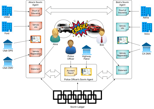 Credential Uses in a Car Accident