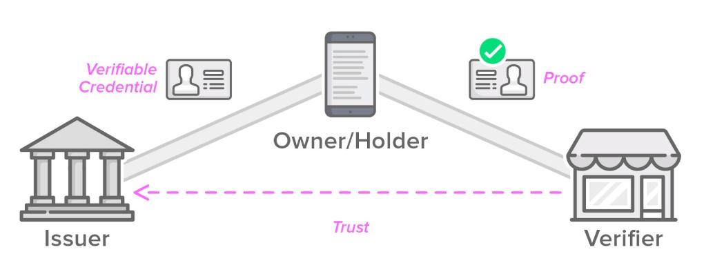 The Issuer/Holder/Verifier Trust Triangle