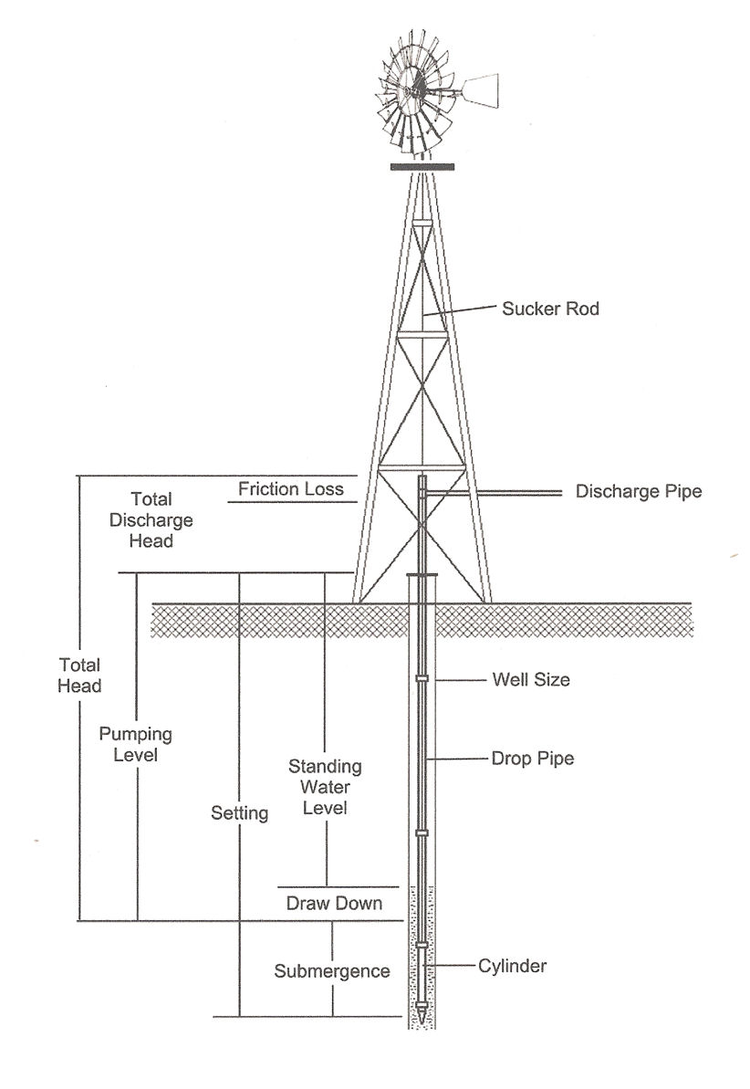 Wind Mill Diagram, Wind, Get Free Image About Wiring Diagram