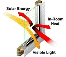 energy saving windo wfilm diagram