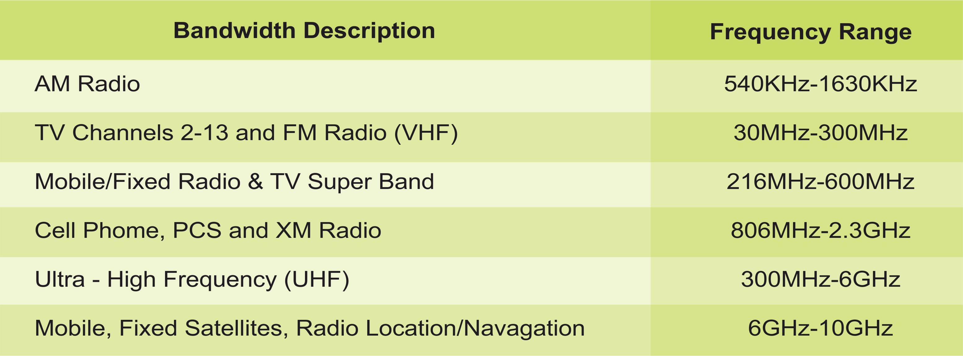 EMF window flm chart