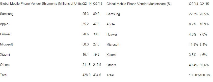 Huawei surpasses Microsoft to become the third largest