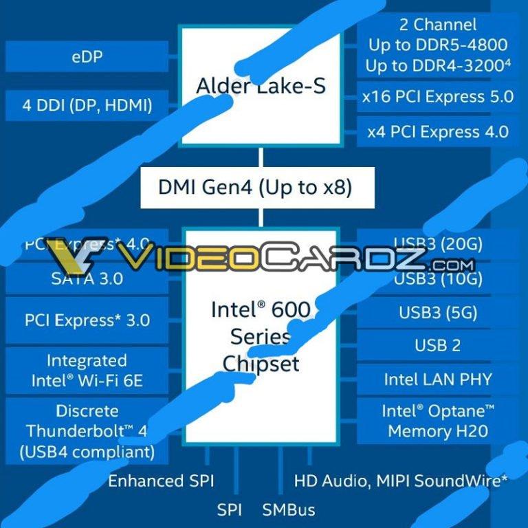 Intel 600 Chipset Specifications Videocardz