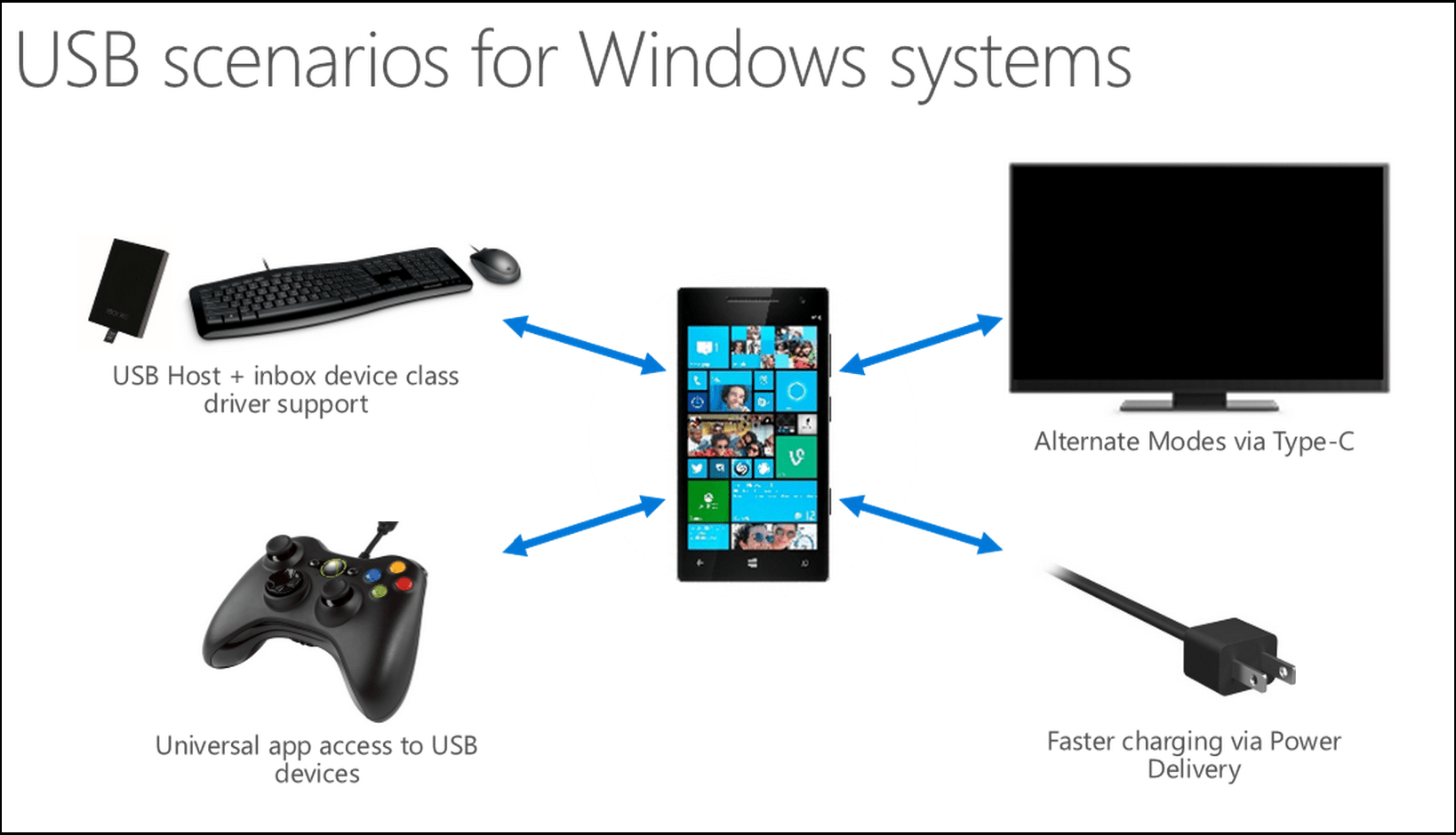 Windows 10 For Phone Supports USB Mass Storage