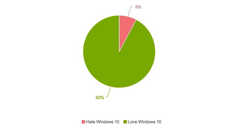 Windows 10 Love vs Hate