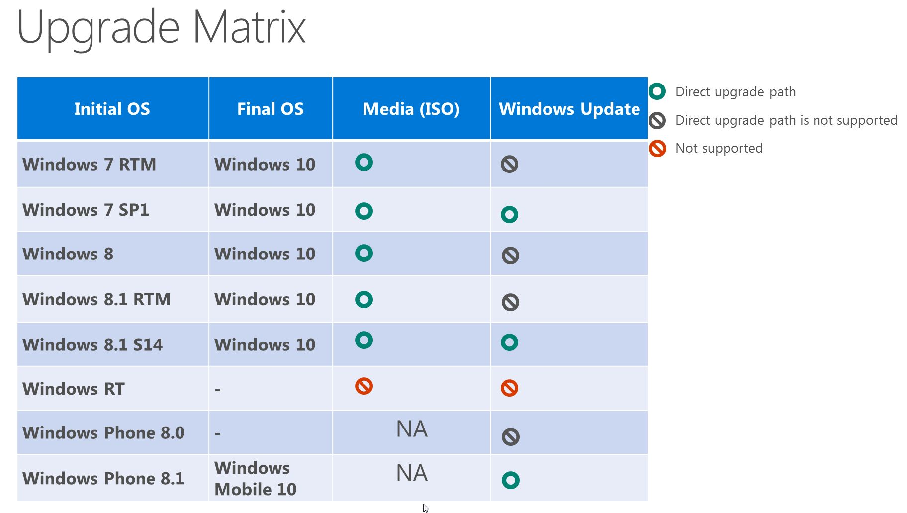 Windows upgrade path also microsoft   chart shows rt is rh windowscentral