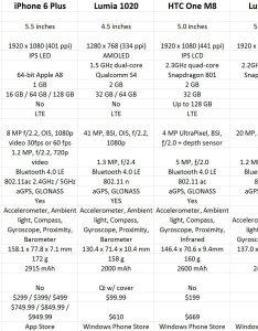 Iphone camera comparison chart also kopepulsar rh