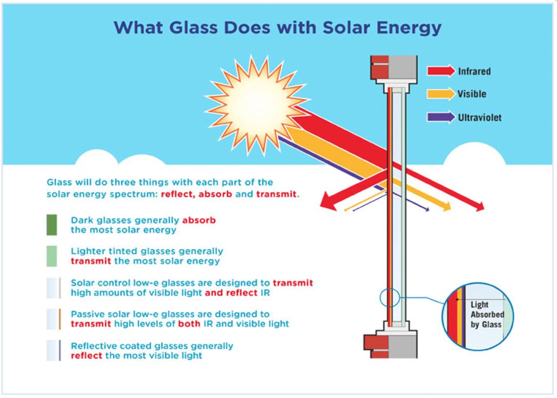 Solar Heat Gain Coefficient Archives