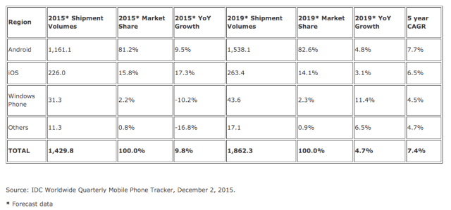 IDC-2015-smartphone-forecasts