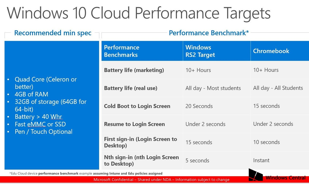 Here's the minimum recommended specification for Windows 10 Cloud