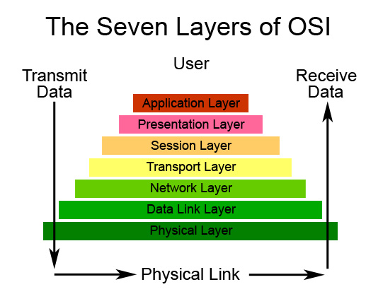 OSI Network Model