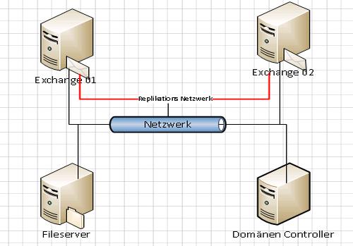 Systemumgebung für das Einrichten einer Database Availability Group (DAG)