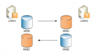 Exchange Database Availability Group