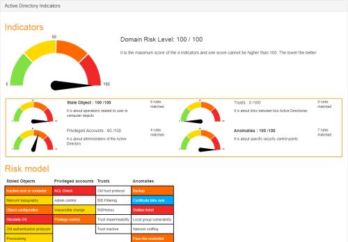 small resolution of das dashboard zeigt den security status anhand mehrerer indikatoren an