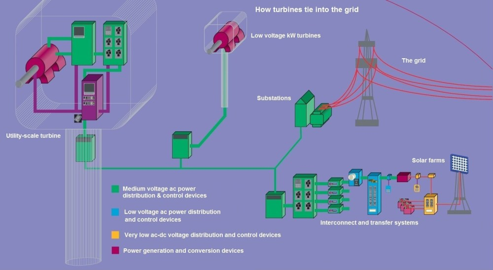 medium resolution of a wind farm or any power plant collects and synchronizes power from each turbine