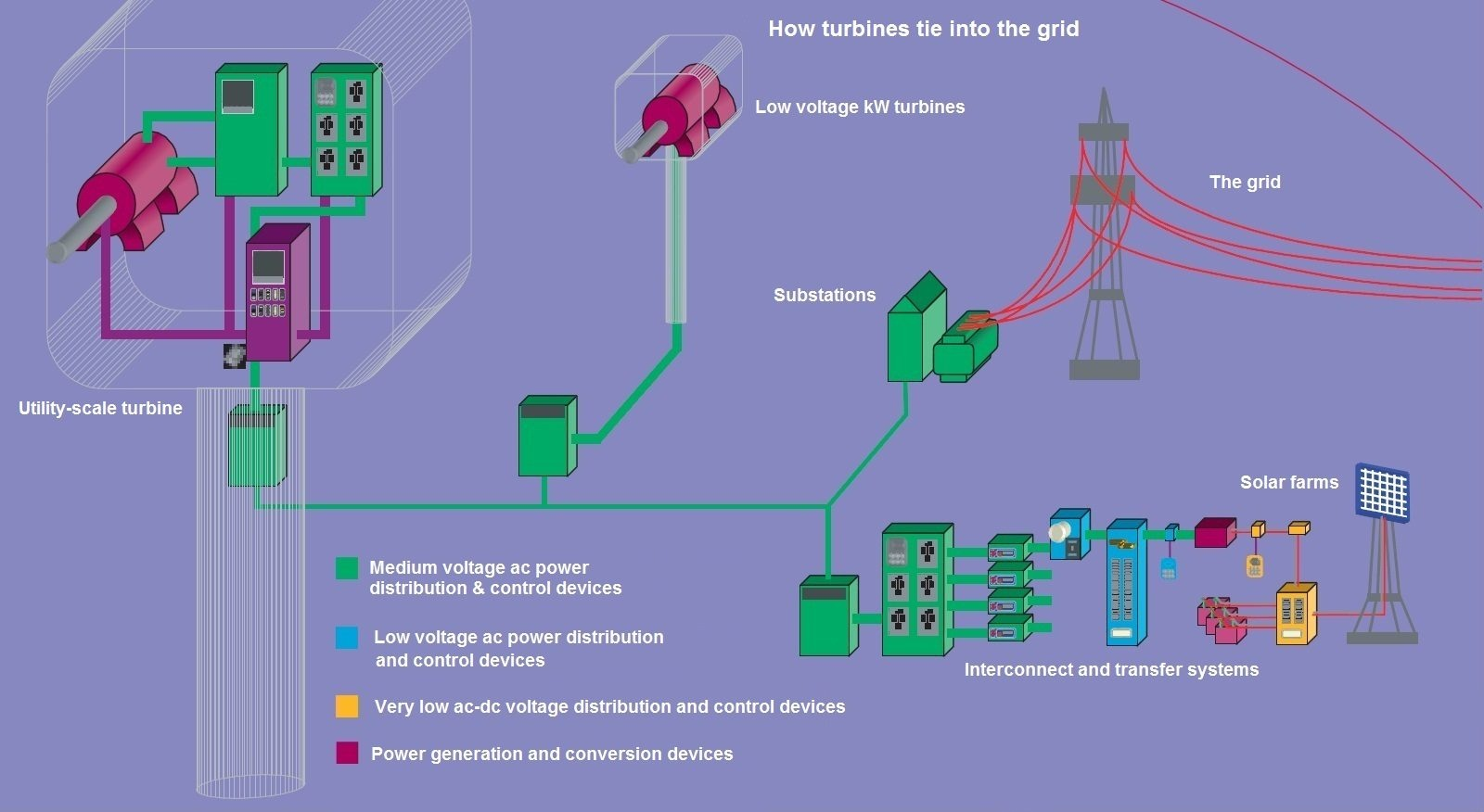 hight resolution of a wind farm or any power plant collects and synchronizes power from each turbine