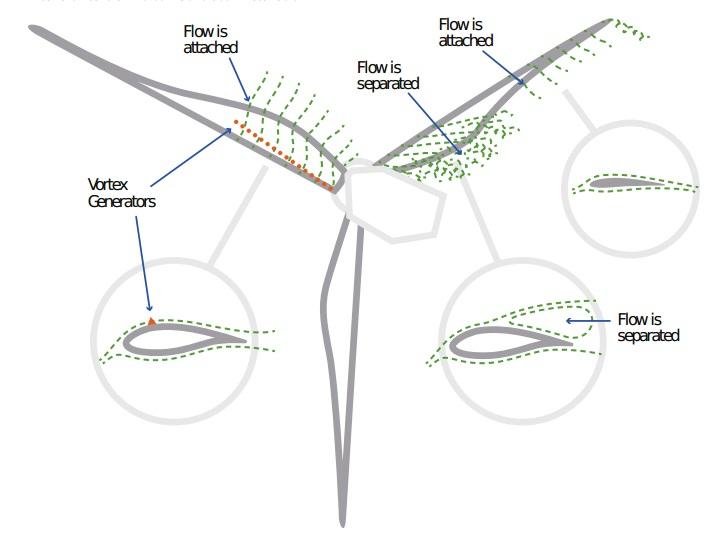 UpWind solution case study on impact of vortex generators