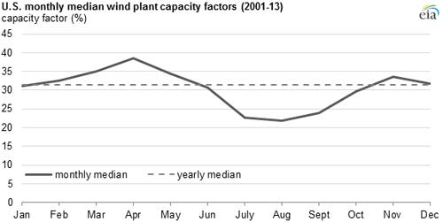 Wind generation seasonal patterns vary across the U.S