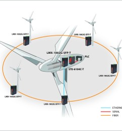 making the connection advanced networking at wind farms wind turbine diagram for kids this diagram of [ 1454 x 1417 Pixel ]