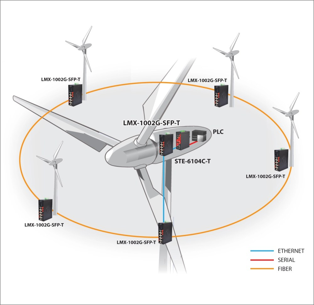 medium resolution of making the connection advanced networking at wind farms wind turbine diagram for kids this diagram of