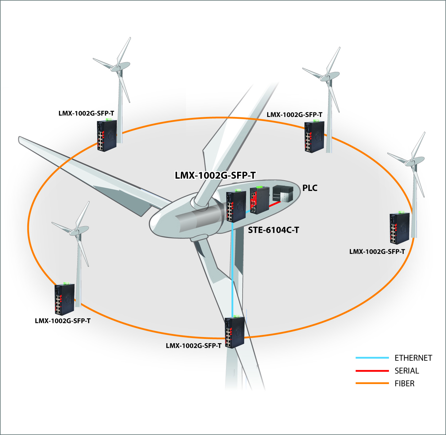 hight resolution of making the connection advanced networking at wind farms wind turbine diagram for kids this diagram of