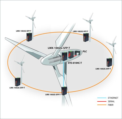 small resolution of making the connection advanced networking at wind farms wind turbine diagram for kids this diagram of