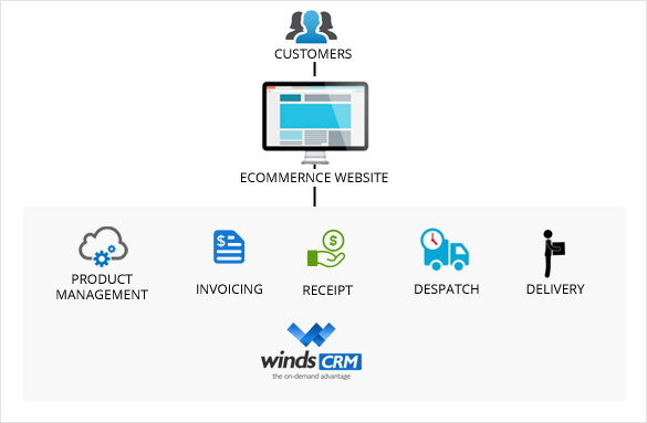 Winds CRM For Service industry