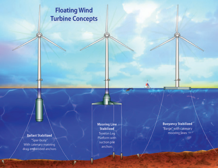 Diagram Of Wind Turbine