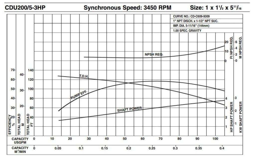 CDU 3-Phase, TEFC, 230/460 Volt Pumps