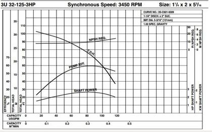 Centrifugal Chemical Pumps API 610 Pumps Wiring Diagram