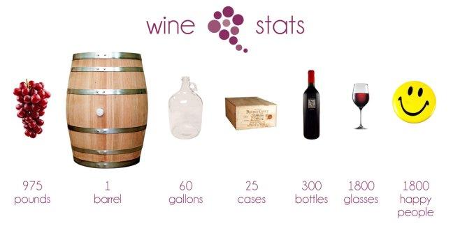 Wine Facts & Figures