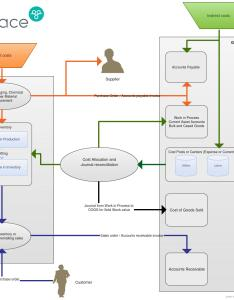 Vintrace accounting flowchart also take control of your wine costing rh winery software
