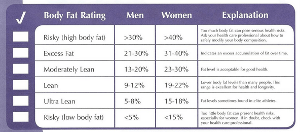 bodpod body fat chart