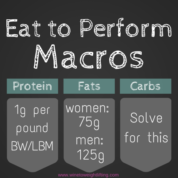 Basic Macros for Eat to Perform, an ideal diet for those who Crossfit or do any sort of weight training or resistance training. Diet is based on carb loading around your workouts and not restricting anything. Most people need to eat more calories! For more diet and exercise tips, check out @winetoweights at www.winetoweightlifting.com